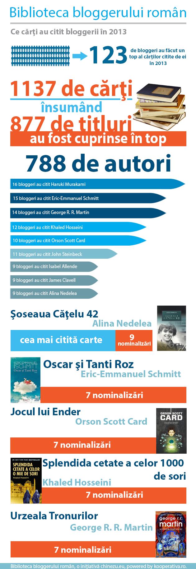 bibliotecabloggerului1