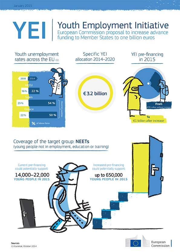YEI Infographic january 2015