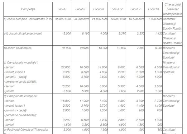 tabel-premii-persoane-dizabilitati