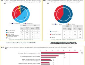 Situația GDPR la un an de la intrarea sa în vigoare: 73% dintre europeni își cunosc cel puțin unul dintre drepturi